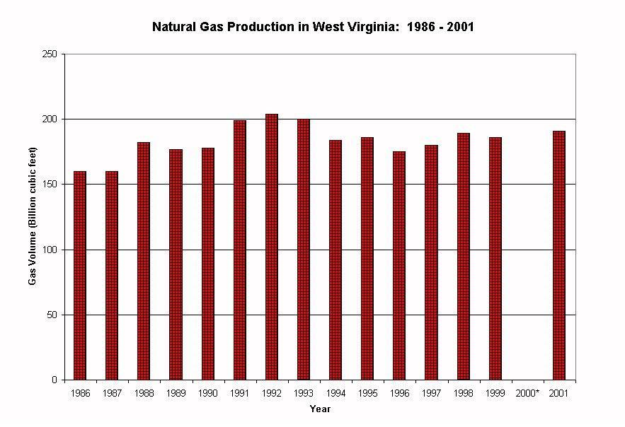 Natural Gas Production Virginia
