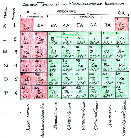 Wvges cats environmental geochemistry spring 2002 january 22 notes periodic table of the representative elements urtaz Images