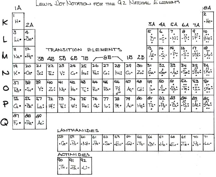 Search Results For  U201cperiodic Table Lewis Dot Structure U201d  U2013 Calendar 2015