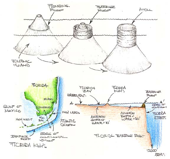 Environmental Geology Telecourse