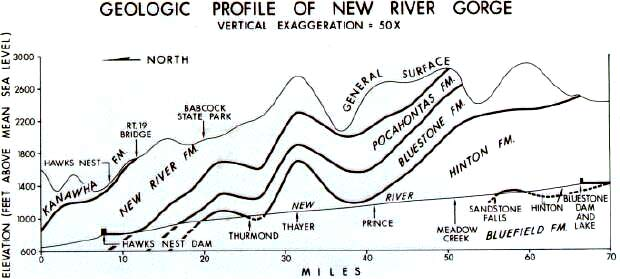 Geologic profile, New River Gorge